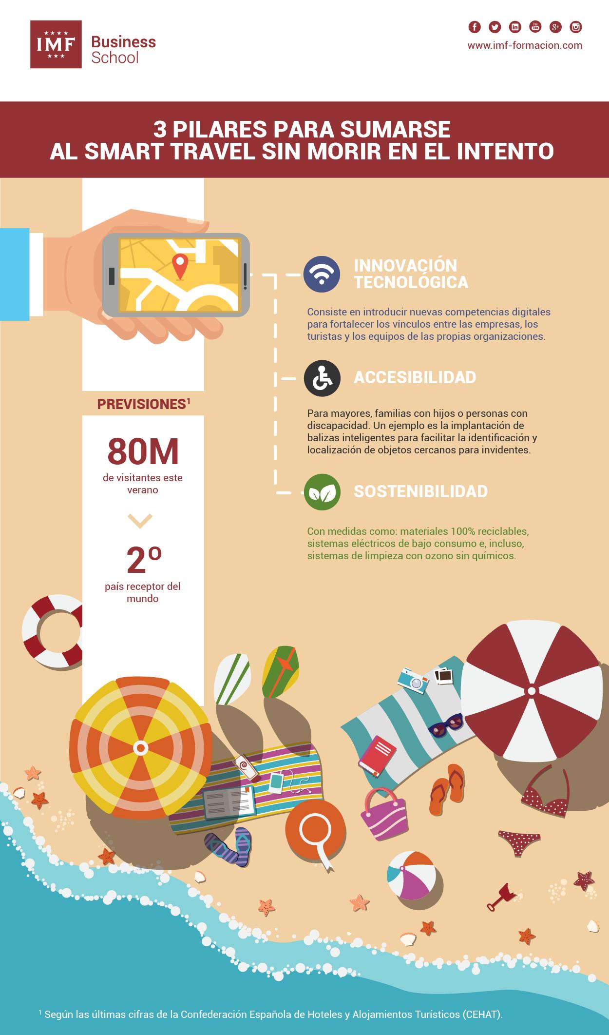 InfografíaSMARTRAVEL