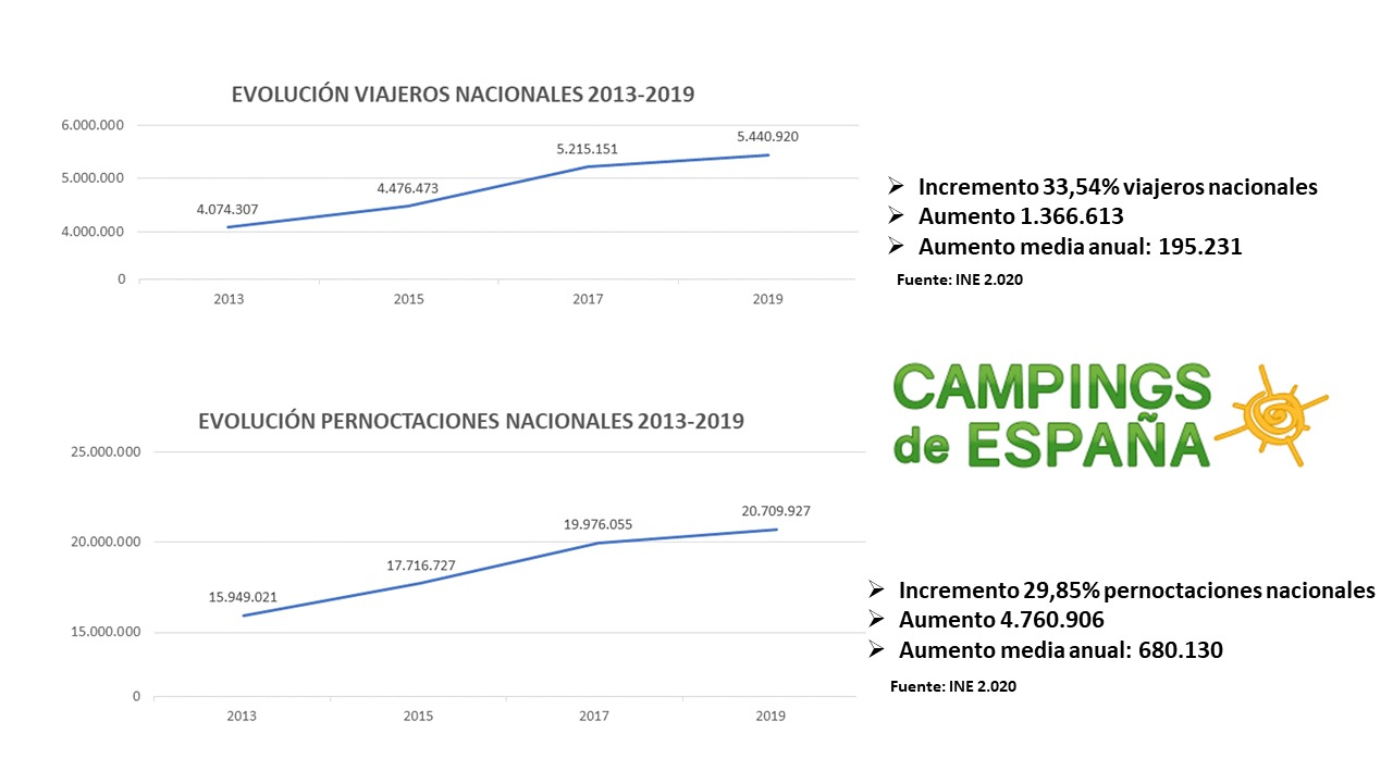 EVOLUCIÓN CAMPISTAS NACIONALES 2013-2019 (